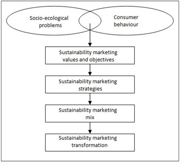 sustainable marketing research papers Research paper on green marketing wwwiosrjournalsorg 53 | page problems andprovide remedies for environmental problems.