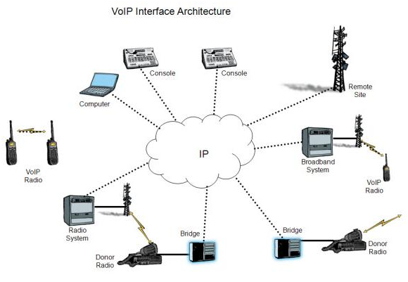 Five Potential Wholesale VoIP Problems and How to Fix Them